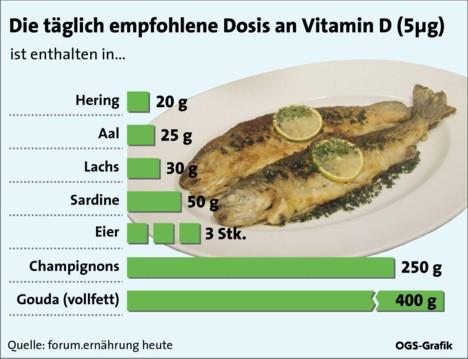 vitamin d gewichtszunahme