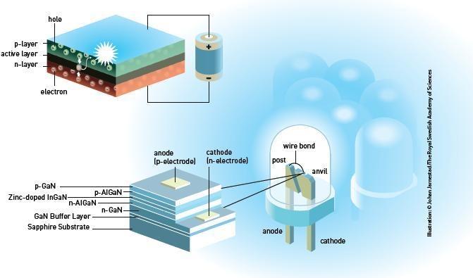 Funktionsprinzip einer Leuchtdiode aus Galliumnitrid